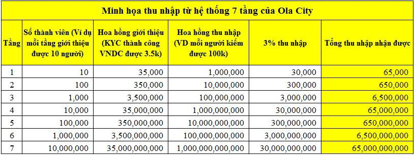Bảng minh họa thu nhập từ khối hệ thống 7 tầng
